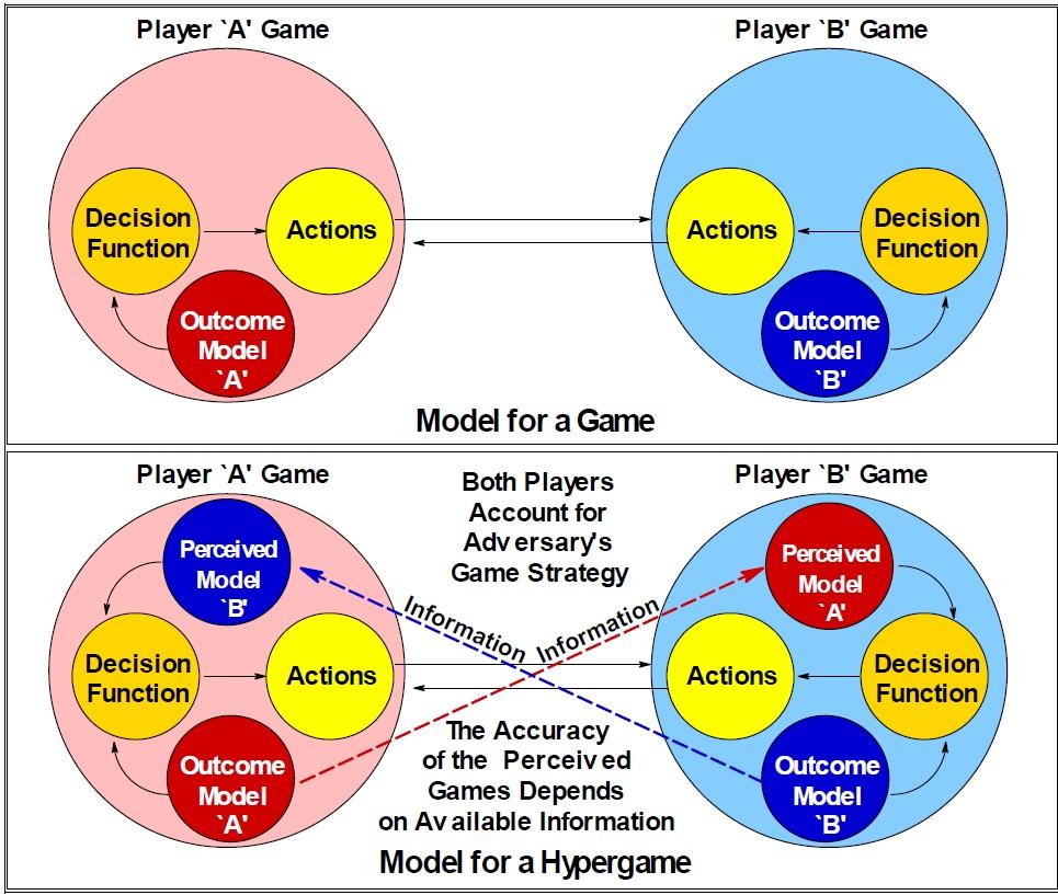Figure 1. Hypergame General Model (Kopp, 2003)